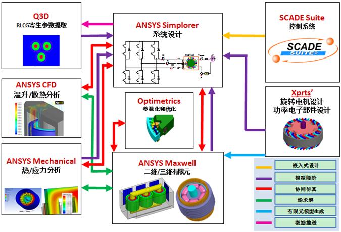 动/控制系统设计