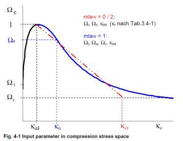 multiplas02土木工程材料02非线性分析