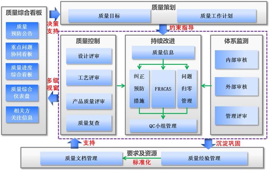 qmis面向持续改进的质量管理体系模式